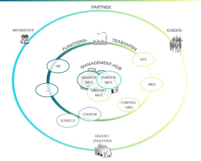 strategische allianz und netzwerke